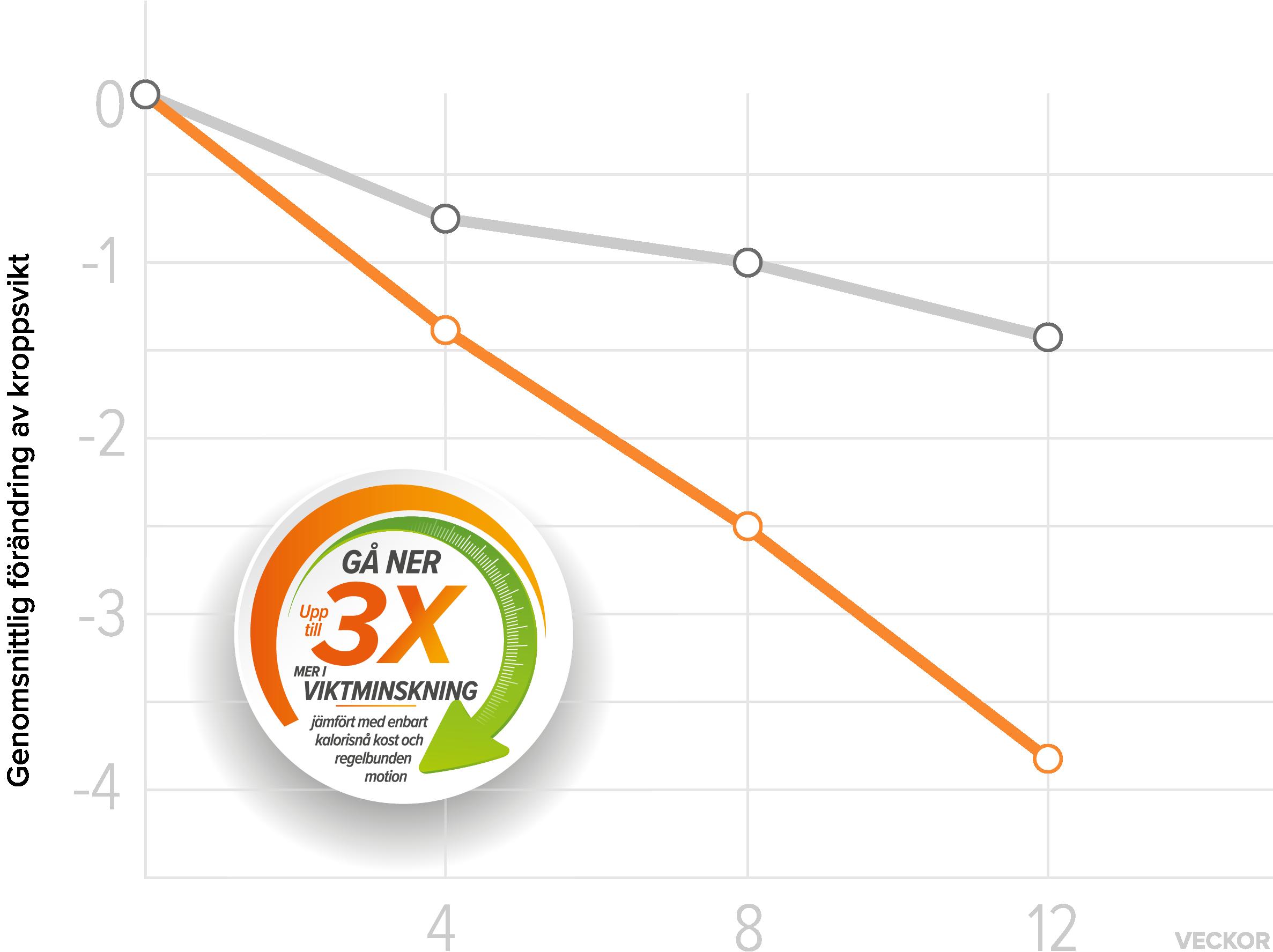 XLS graph medical sweden